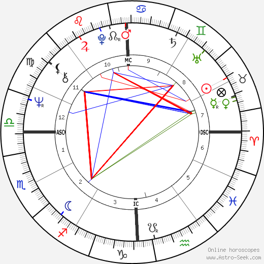 Richie Furay astro natal birth chart, Richie Furay horoscope, astrology