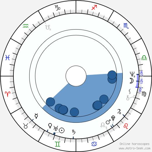Ritva Holmberg wikipedia, horoscope, astrology, instagram