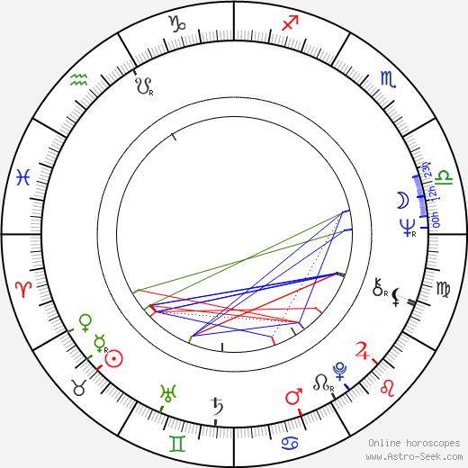 Roger Rees birth chart, Roger Rees astro natal horoscope, astrology