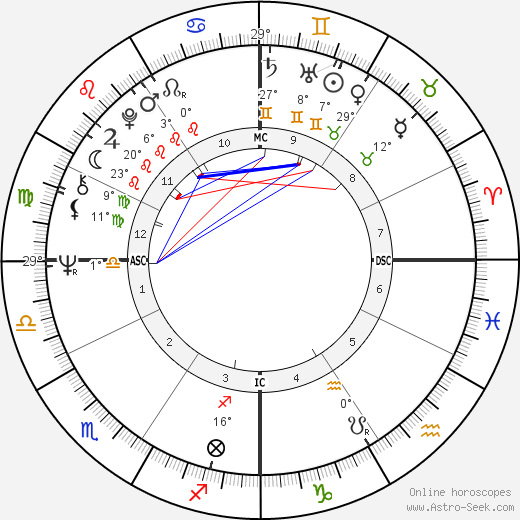 Rudy Giuliani birth chart, biography, wikipedia 2019, 2020