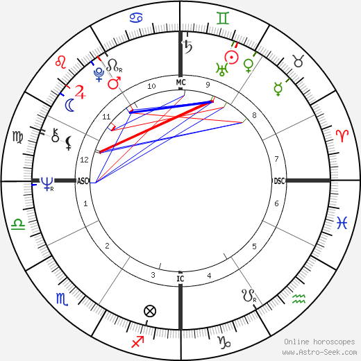 Rudy Giuliani astro natal birth chart, Rudy Giuliani horoscope, astrology