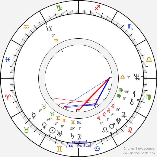 Rustam Khamdamov birth chart, biography, wikipedia 2019, 2020