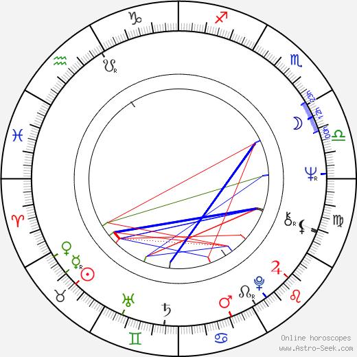 Salvatore Baccaro birth chart, Salvatore Baccaro astro natal horoscope, astrology