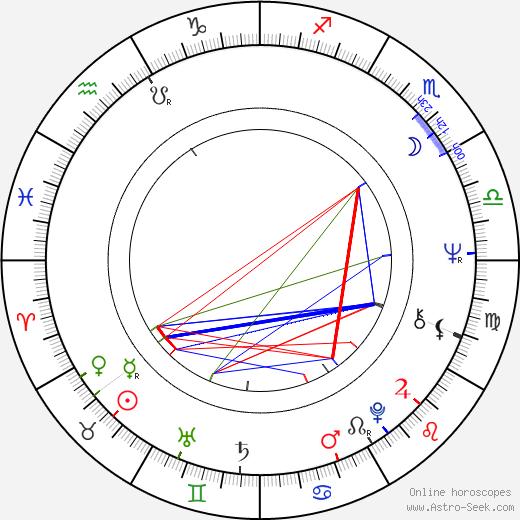 Vladimír Drha astro natal birth chart, Vladimír Drha horoscope, astrology