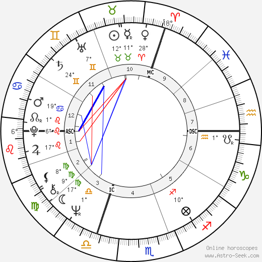 Yves Simon birth chart, biography, wikipedia 2018, 2019