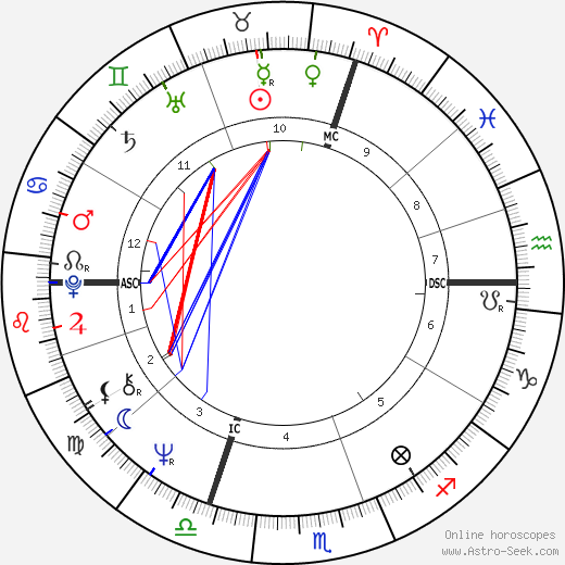 Yves Simon astro natal birth chart, Yves Simon horoscope, astrology