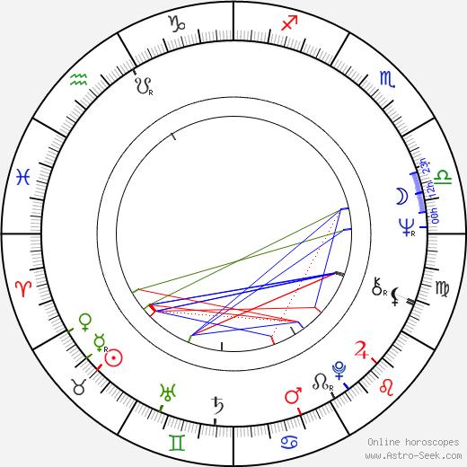 Zdenka Babrajová день рождения гороскоп, Zdenka Babrajová Натальная карта онлайн