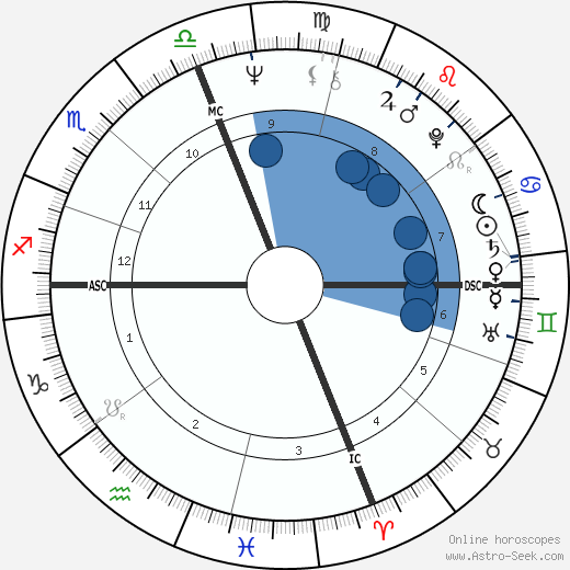 Andy Roberts Counterpart wikipedia, horoscope, astrology, instagram