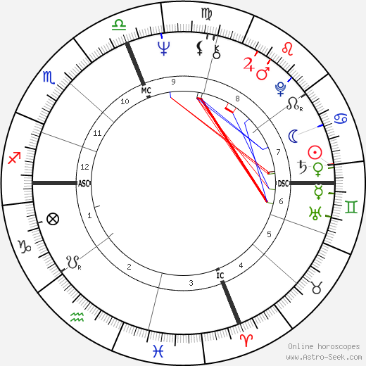 Andy Roberts Counterpart birth chart, Andy Roberts Counterpart astro natal horoscope, astrology