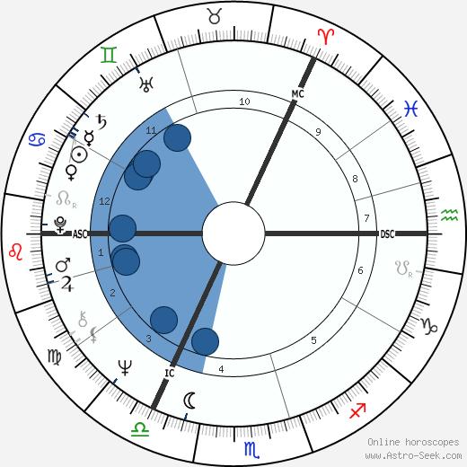 Anna Murdoch wikipedia, horoscope, astrology, instagram