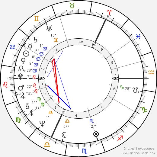 Anna Murdoch birth chart, biography, wikipedia 2020, 2021