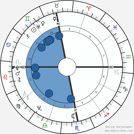 Antoine wikipedia, horoscope, astrology, instagram
