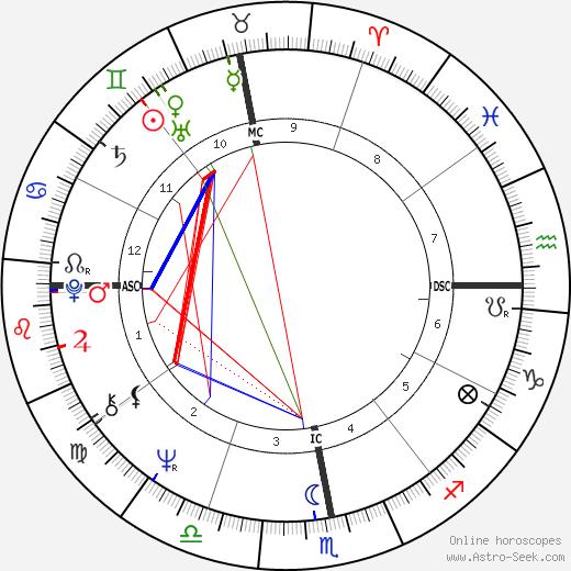 Antoine birth chart, Antoine astro natal horoscope, astrology