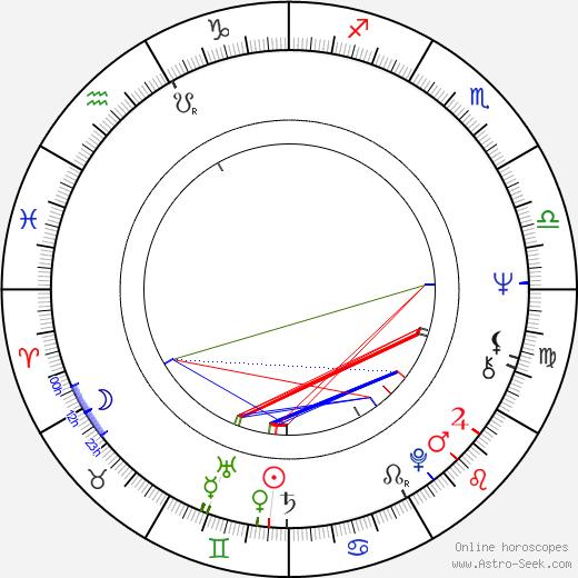 Brian Protheroe birth chart, Brian Protheroe astro natal horoscope, astrology