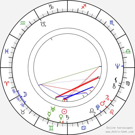 Bruno Gantillon tema natale, oroscopo, Bruno Gantillon oroscopi gratuiti, astrologia