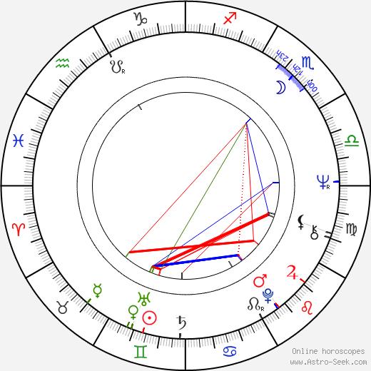 Celia Bannerman birth chart, Celia Bannerman astro natal horoscope, astrology