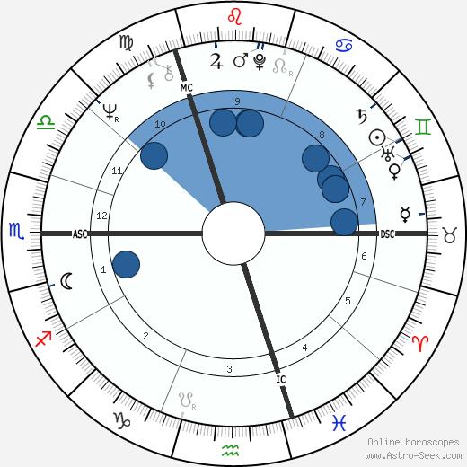 Chris Finnegan wikipedia, horoscope, astrology, instagram