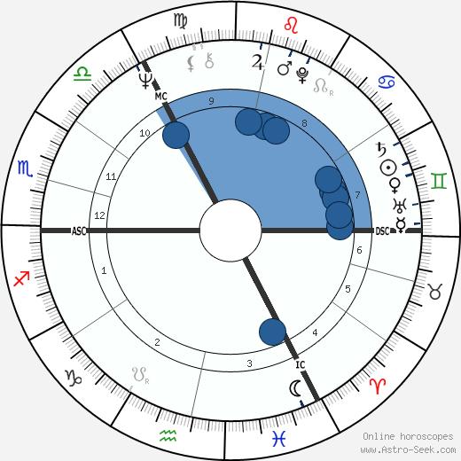 David Curry wikipedia, horoscope, astrology, instagram