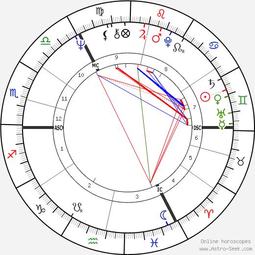 David Curry tema natale, oroscopo, David Curry oroscopi gratuiti, astrologia