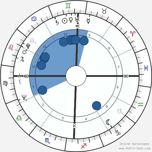Don Grady wikipedia, horoscope, astrology, instagram