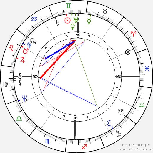 Don Grady день рождения гороскоп, Don Grady Натальная карта онлайн