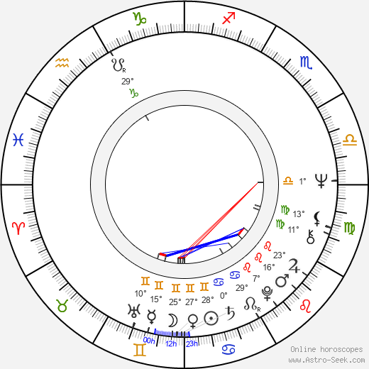 Elizabeth Ercy birth chart, biography, wikipedia 2019, 2020