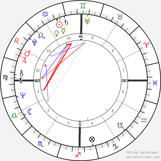 Gary Busey astro natal birth chart, Gary Busey horoscope, astrology