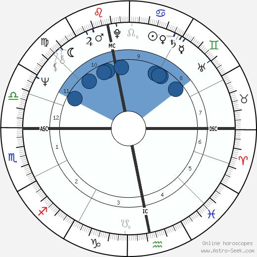 Gennadi Zyuganov wikipedia, horoscope, astrology, instagram