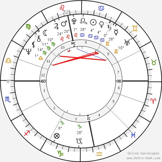 Gennadi Zyuganov birth chart, biography, wikipedia 2019, 2020
