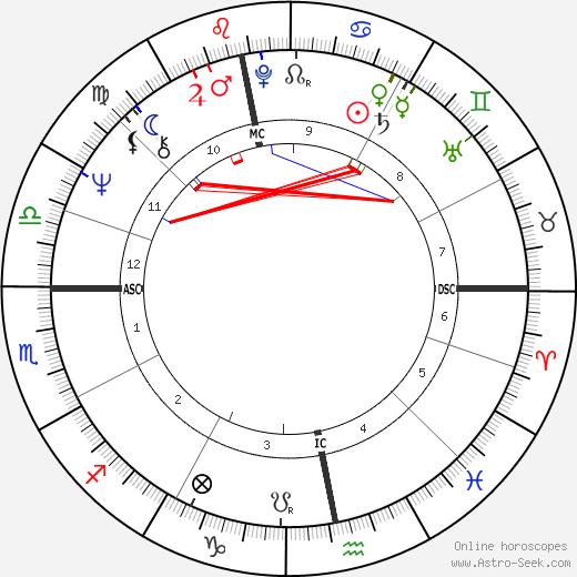 Gennadi Zyuganov astro natal birth chart, Gennadi Zyuganov horoscope, astrology