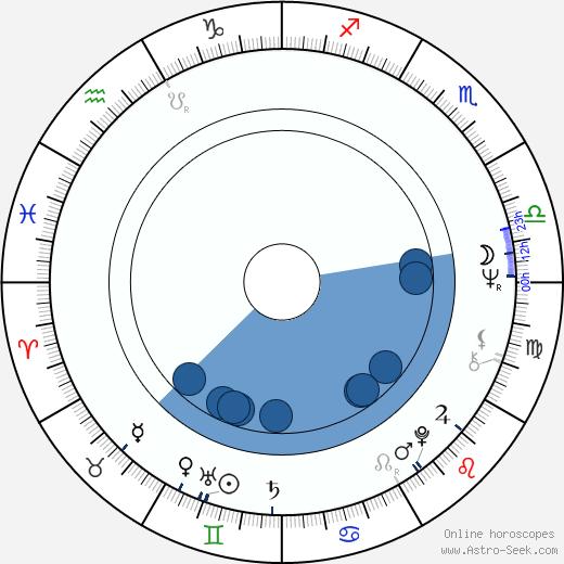 Ilkka Toiviainen wikipedia, horoscope, astrology, instagram