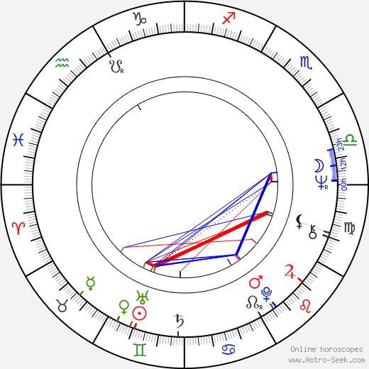 Ilkka Toiviainen birth chart, Ilkka Toiviainen astro natal horoscope, astrology