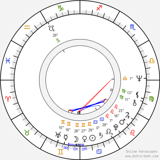 Ivan Grigorov birth chart, biography, wikipedia 2019, 2020