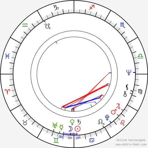 Ivan Grigorov astro natal birth chart, Ivan Grigorov horoscope, astrology