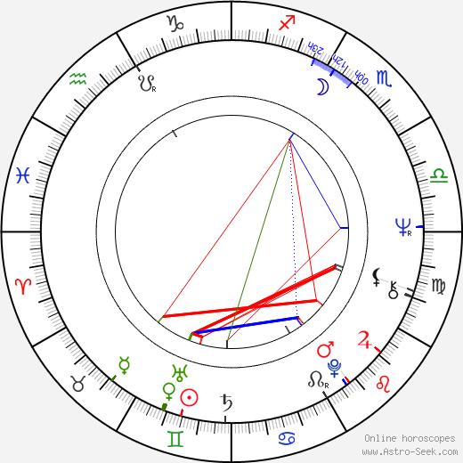 Jaromír Klempíř astro natal birth chart, Jaromír Klempíř horoscope, astrology