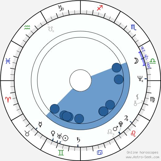 Jaroslav Mysliveček wikipedia, horoscope, astrology, instagram