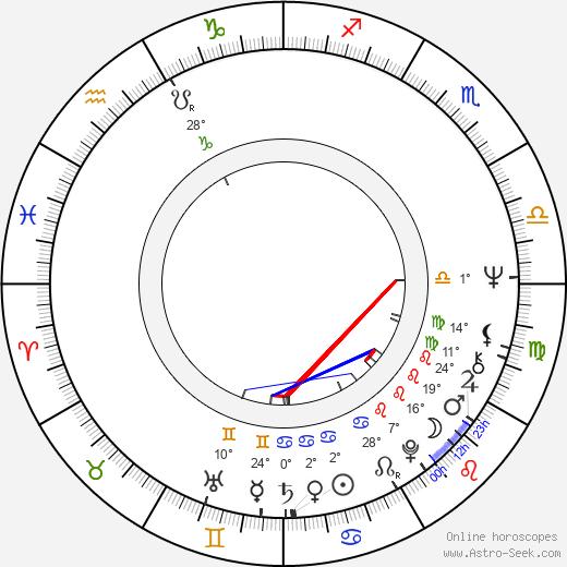 Jeff Beck birth chart, biography, wikipedia 2019, 2020