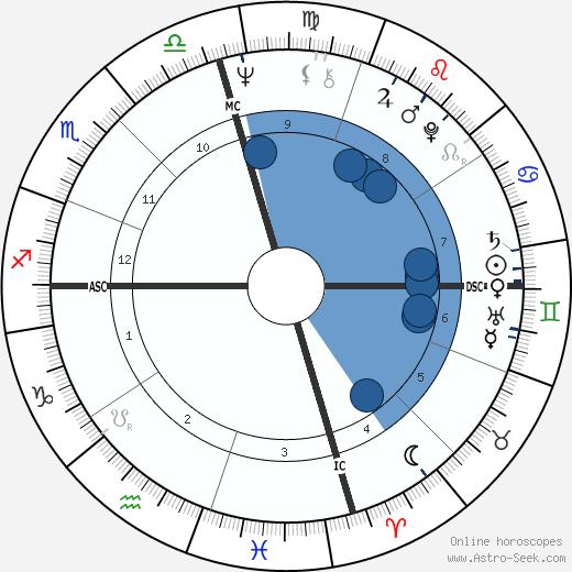 Jim Blakeley wikipedia, horoscope, astrology, instagram