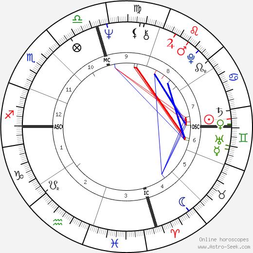 Jim Blakeley день рождения гороскоп, Jim Blakeley Натальная карта онлайн
