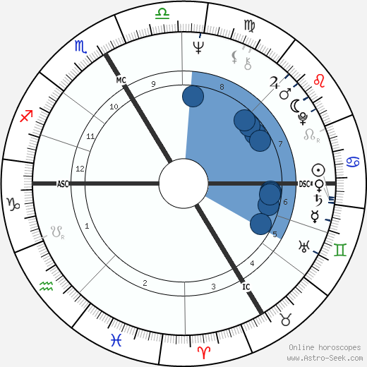 Joanne Wickenburg wikipedia, horoscope, astrology, instagram