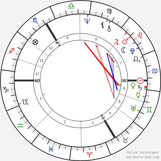 Joanne Wickenburg день рождения гороскоп, Joanne Wickenburg Натальная карта онлайн