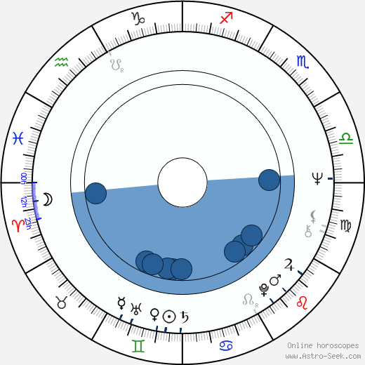 Joe Grifasi wikipedia, horoscope, astrology, instagram