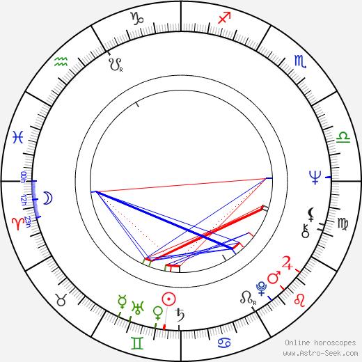 Joe Grifasi birth chart, Joe Grifasi astro natal horoscope, astrology