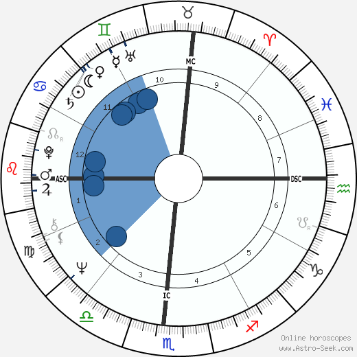 John McCook wikipedia, horoscope, astrology, instagram