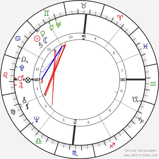 John McCook день рождения гороскоп, John McCook Натальная карта онлайн