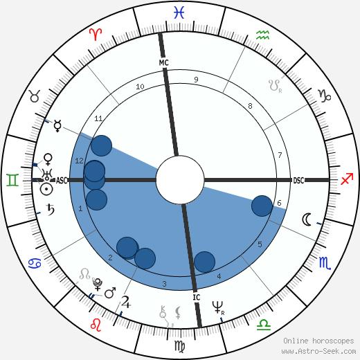Luiz Pellegrini wikipedia, horoscope, astrology, instagram