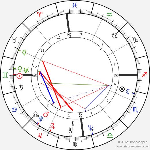 Luiz Pellegrini birth chart, Luiz Pellegrini astro natal horoscope, astrology