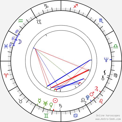 Markku Kontro birth chart, Markku Kontro astro natal horoscope, astrology