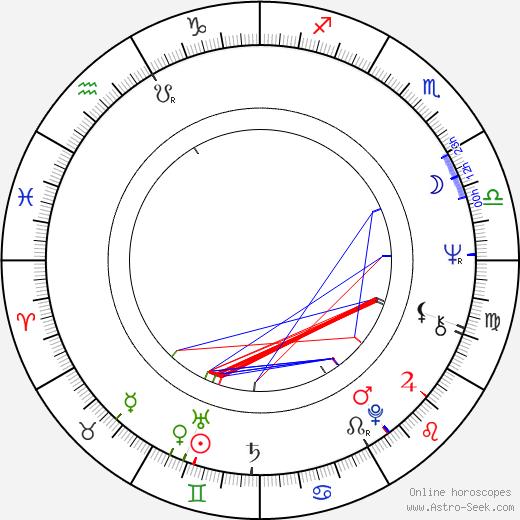 Marvin Hamlisch astro natal birth chart, Marvin Hamlisch horoscope, astrology