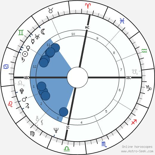 MaryEllen Clark wikipedia, horoscope, astrology, instagram
